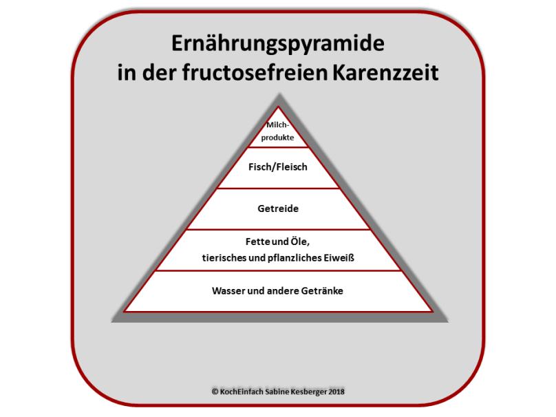 Ernährungspyramide fructosefreien Karenzzeit