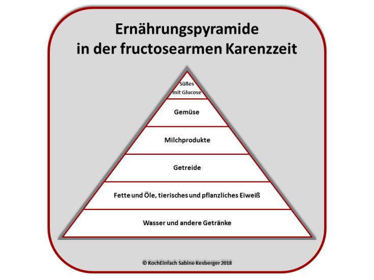 Ernährungspyramide fructosearme Karenzzeit