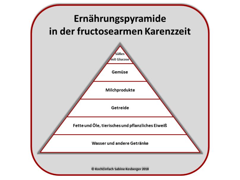 Atemberaubend Ernährungspyramide Getränke Ideen - Die besten Einrichtungsideen - erilma.com