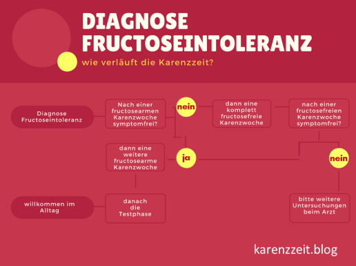 Ablauf Karenzzeit bei Fructoseintoleranz
