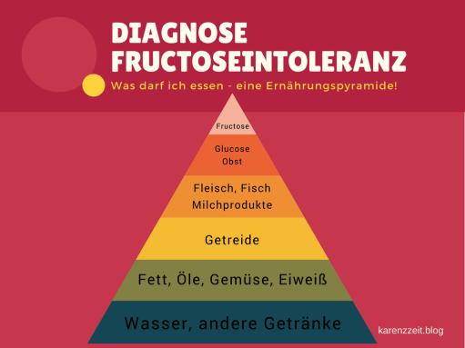 Diagnose Fructoseintoleranz eine Ernährungspyramide