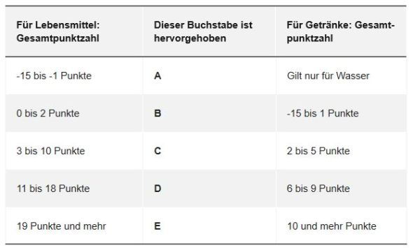 Tabelle Nutri-Score fructoseintoleranz